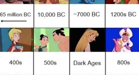 The Definitive Chronological Order Of Every Disney Movie Ever Made